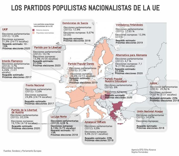 Infografia de los Partidos Populistas Nacionalistas. - Foto: Sondeos y Parlamento Europeo.